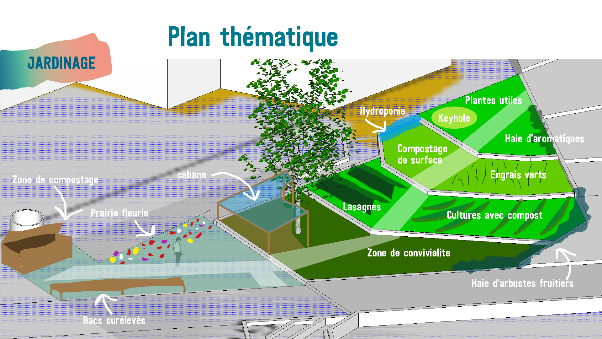 PLAN-THEMATIQUE